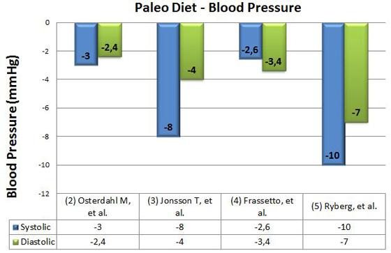 paleo-diet-blood-pressure