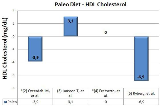 paleo-diet-hdl-cholesterol