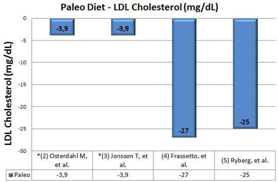 paleo-diet-ldl-cholesterol