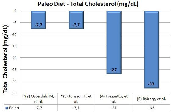 paleo-diet-total-cholesterol