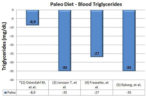 paleo-diet-triglycerides