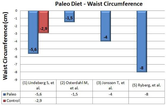 paleo-diet-waist-circumference